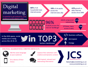 JCS digital marketing infographic